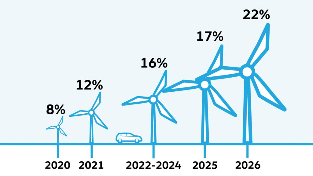 Autobelasting 2021 bijtelling