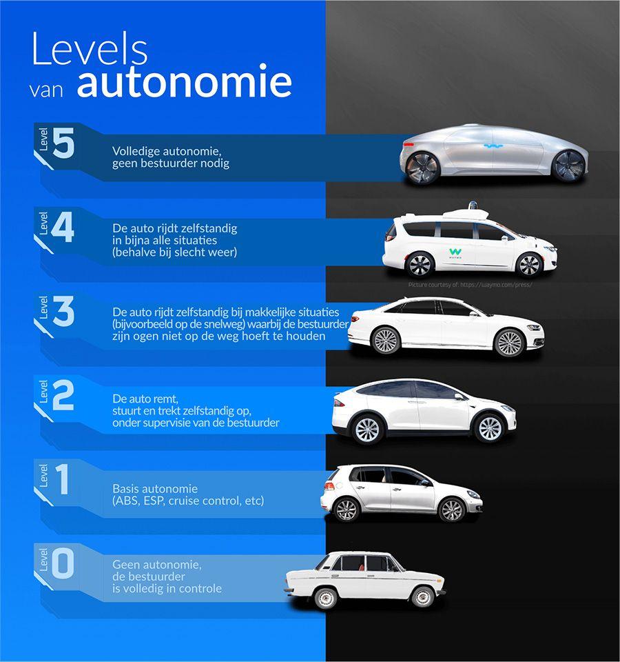 Autonoom rijden levels