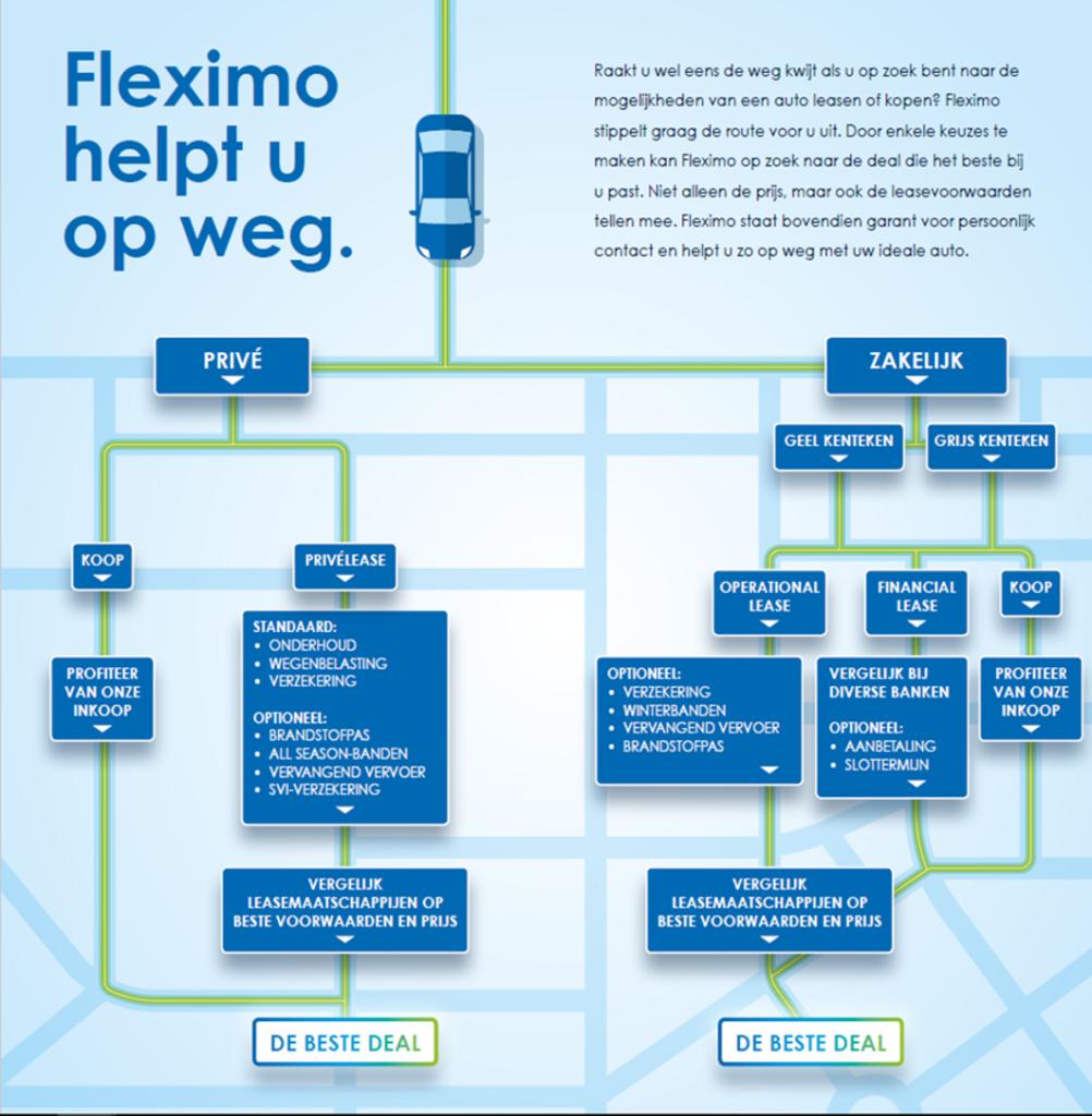 Wat is leasen ? Fleximo legt uit