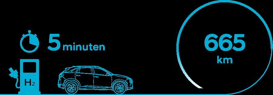 Tanksnelheid waterstof auto